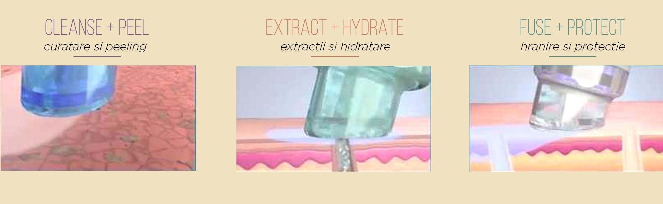 ilustrare tehnologie Hydrafacial pasi hidrodermabraziune